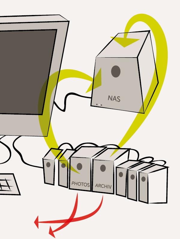 Transfer der Daten auf das NAS-Laufwerk. Anschließend werden die Platten durch Neue ersetzt