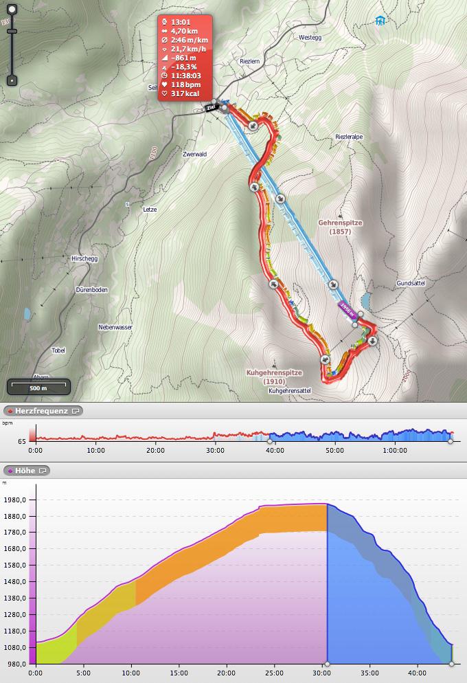 Screenshot aus RubiTrack mit den Daten meiner ersten Kanzelwand-Talabfahrt